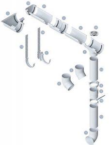 Как организовать отвод дождевой воды