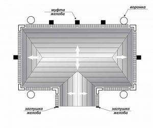 Схема-сбора-водосток-муфта-воронка-заглушка